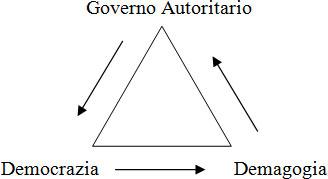 triangolo-governo-democrazia-demagogia.jpg